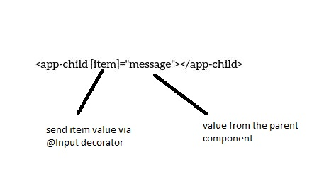 Sharing data using @Input decorator